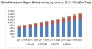 Global permanent magnet market volume, by material, 2013-2024 (kilotonnes)